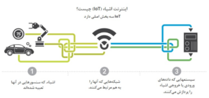 ?What is IoT